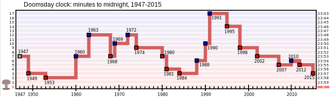 0282-doomsday_clock_graph.png