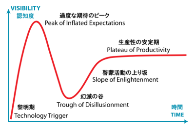 0470-gartner_hype_cycle.png