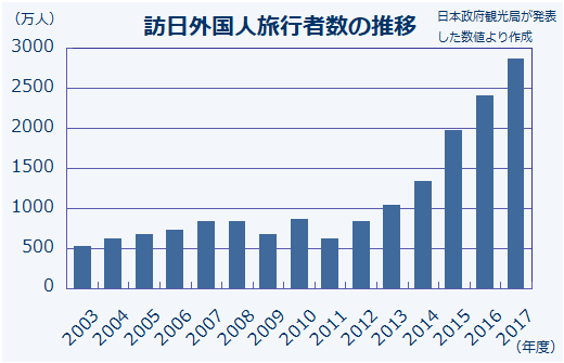 0502-numbers_of_tourists_to_japan.png